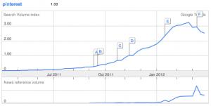 Google Trends data for Pinterest
