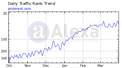 Alexa data for Pinterest March 2012